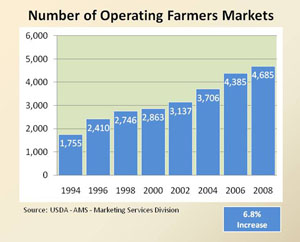 chart showing growth of farmers markets